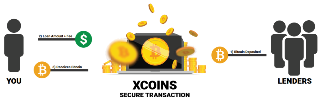 xcoins Bitcoin lending concept