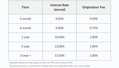 unchained capital interest rates
