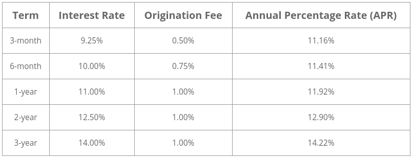 unchained capital bitcoin loan interest rates